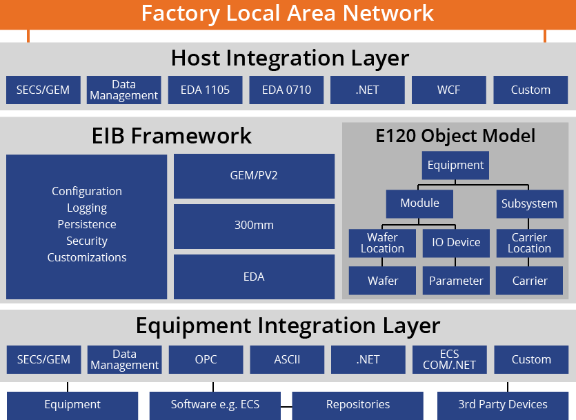 Factory Local Area Network
